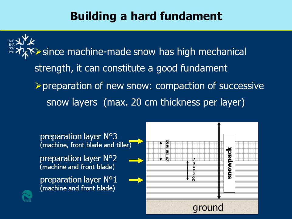 Building a hard fundament