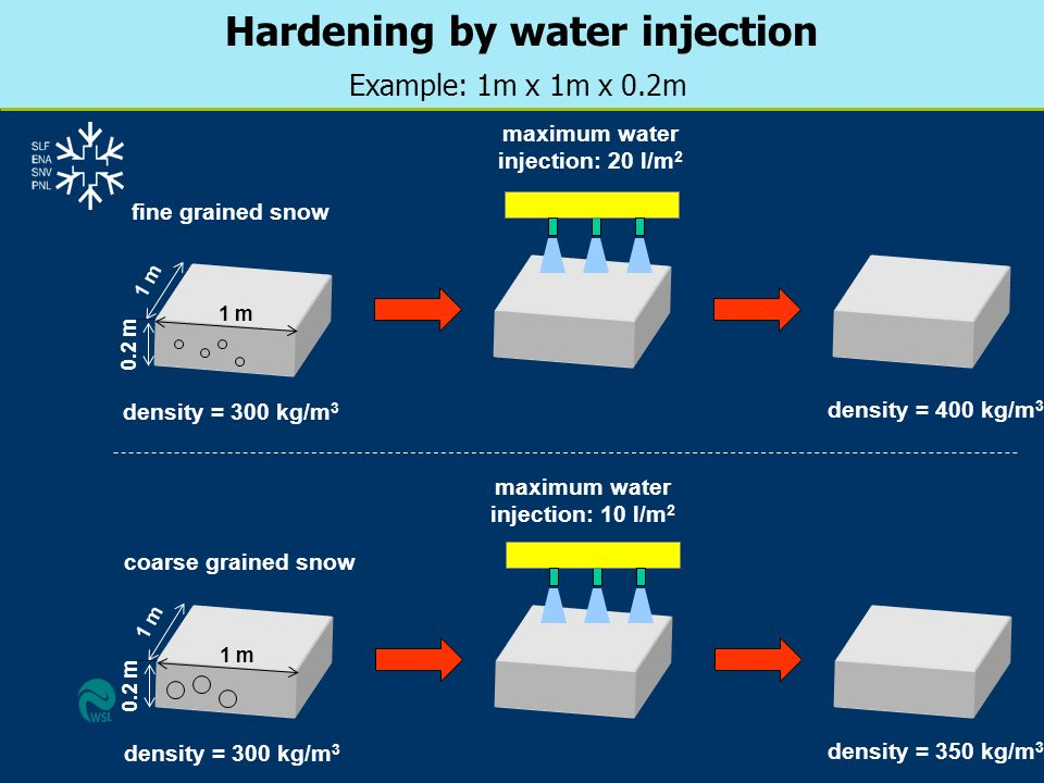 Hardening by water injection