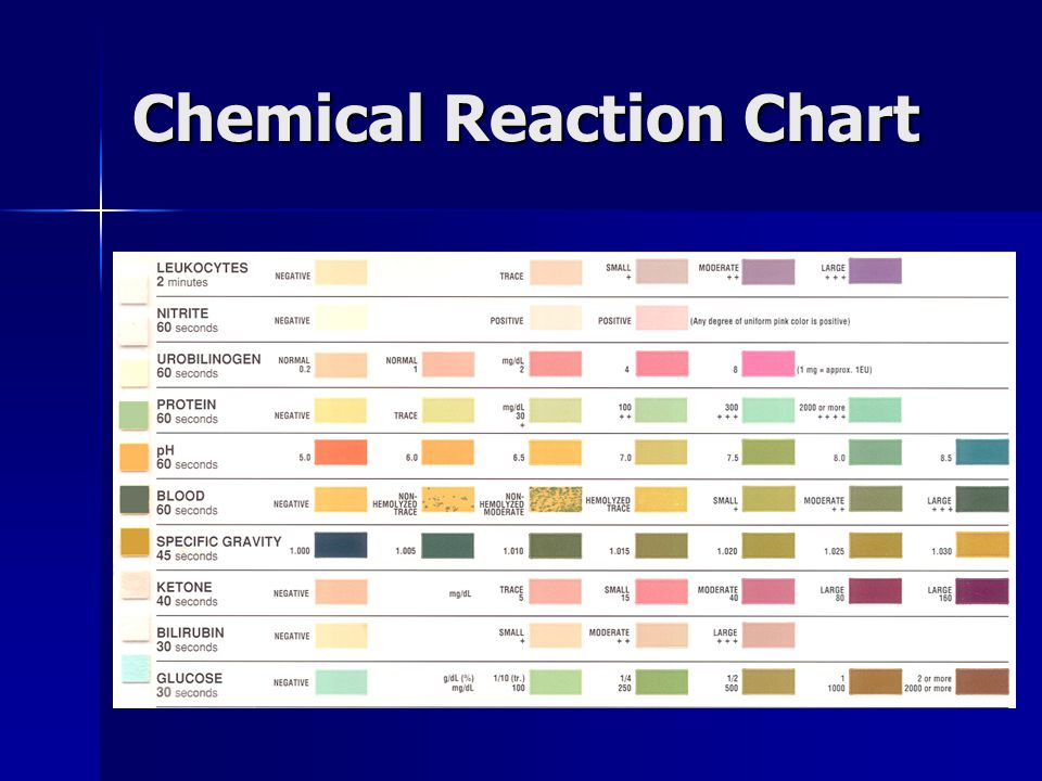 Chemical Reaction Chart