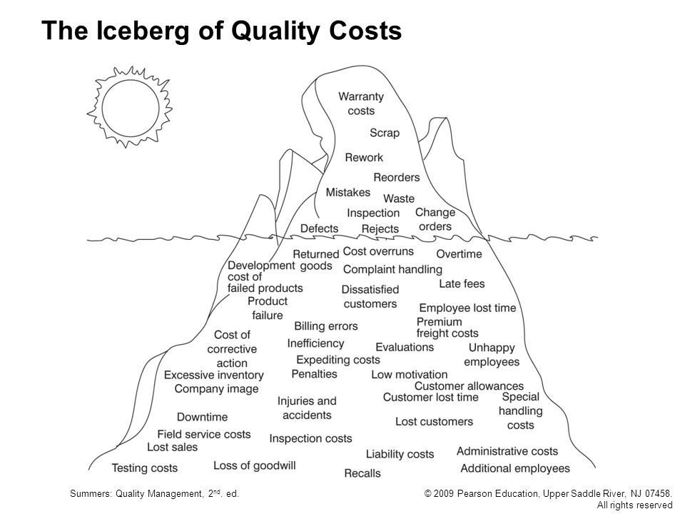 The Iceberg of Quality Costs