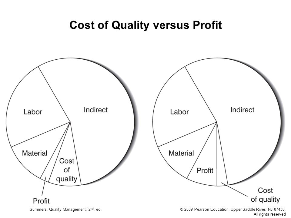 Cost of Quality versus Profit
