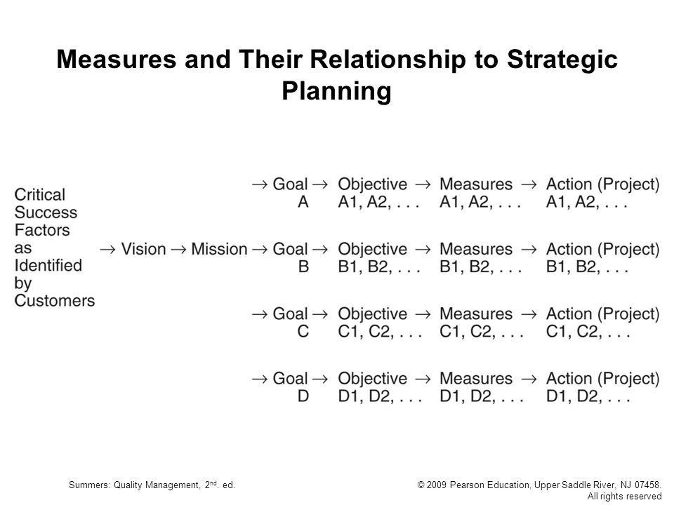 Measures and Their Relationship to Strategic Planning