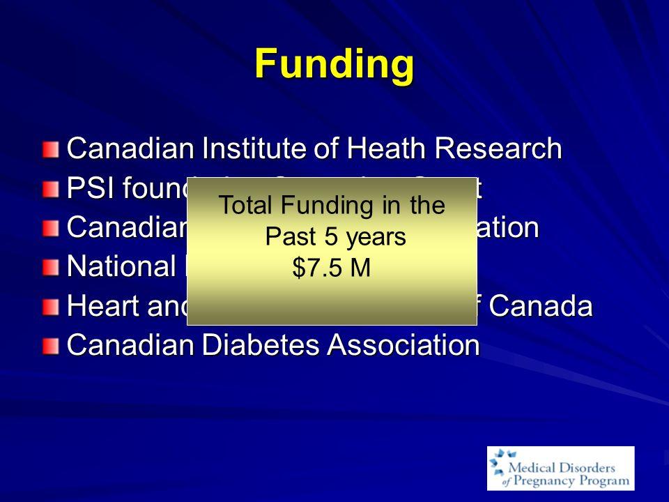 Funding Canadian Institute of Heath Research