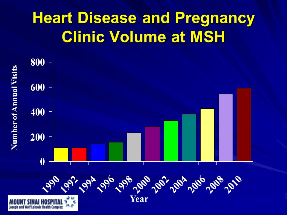 Heart Disease and Pregnancy Clinic Volume at MSH