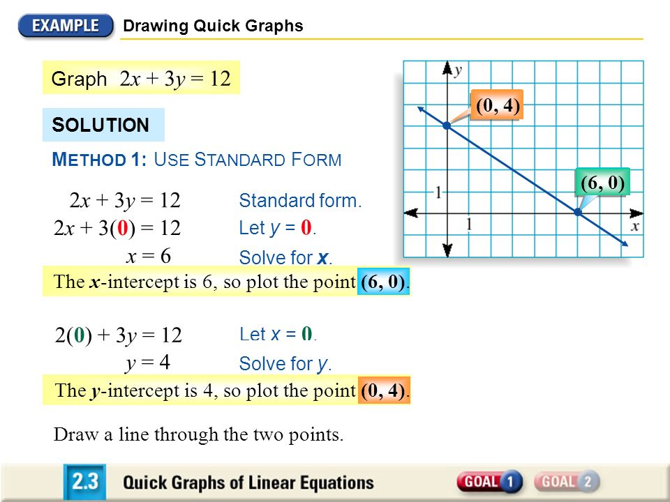 Drawing Quick Graphs Graph 2x + 3y = 12. (0, 4) SOLUTION. METHOD 1: USE STANDARD FORM. (6, 0) 2x + 3y = 12.