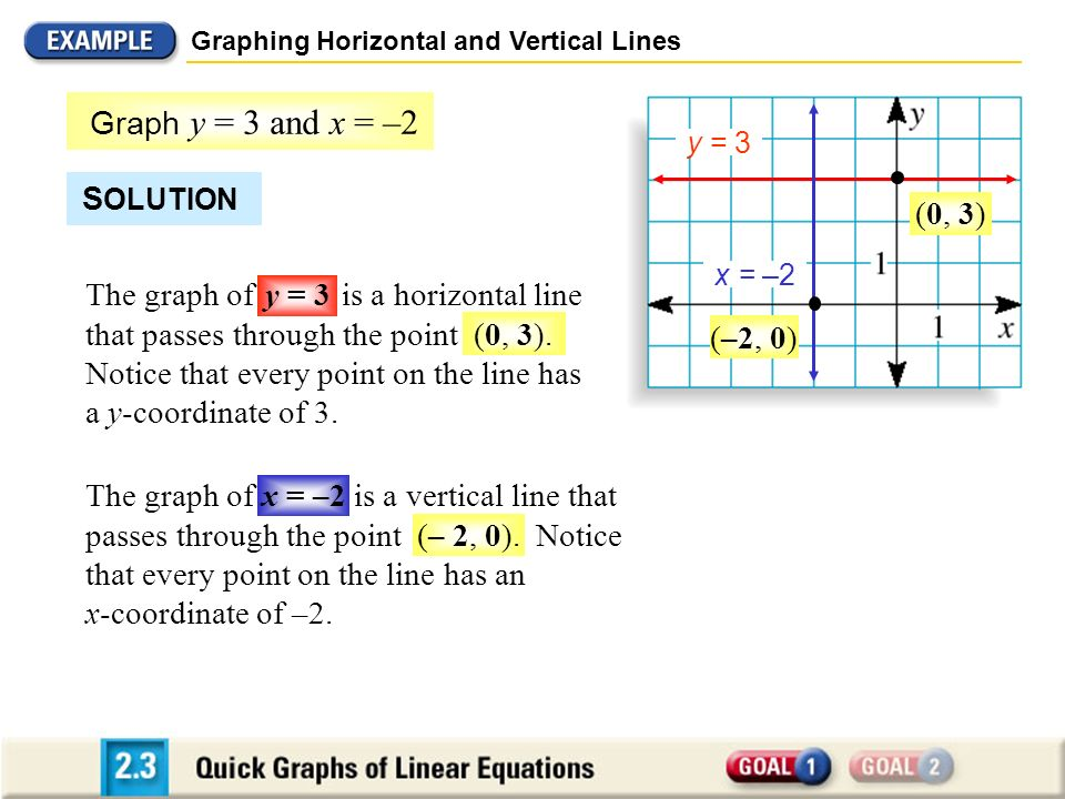Graph y = 3 and x = –2 SOLUTION (0, 3)