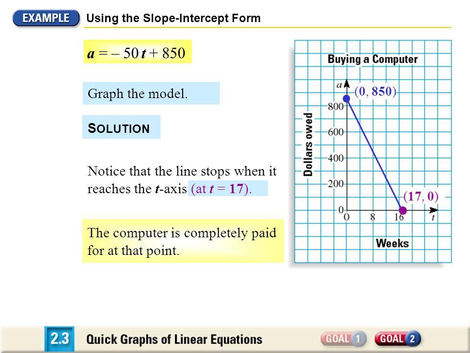 Using the Slope-Intercept Form
