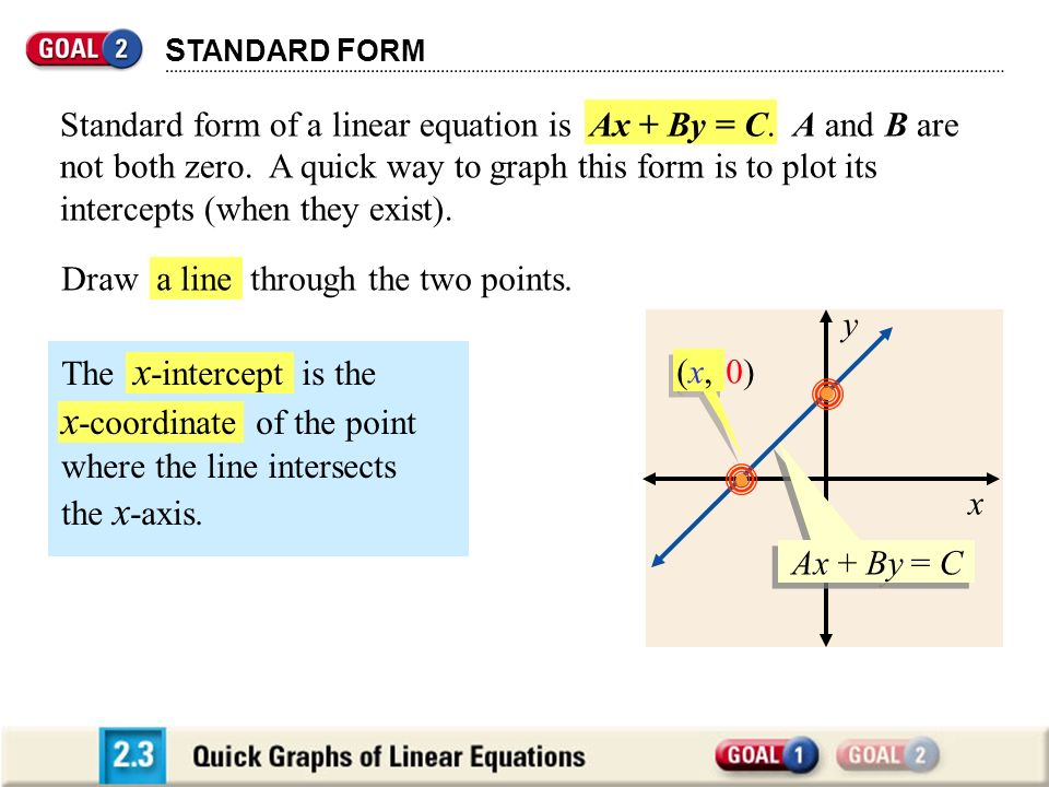 x-coordinate of the point