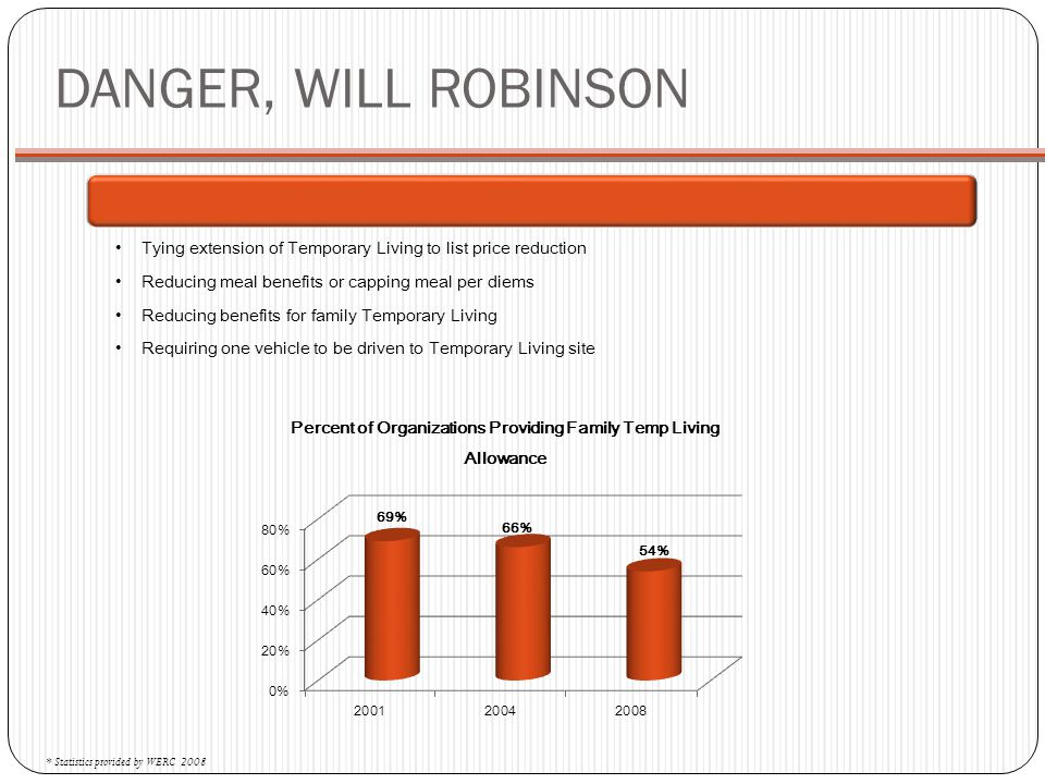 DANGER, WILL ROBINSON Tying extension of Temporary Living to list price reduction. Reducing meal benefits or capping meal per diems.