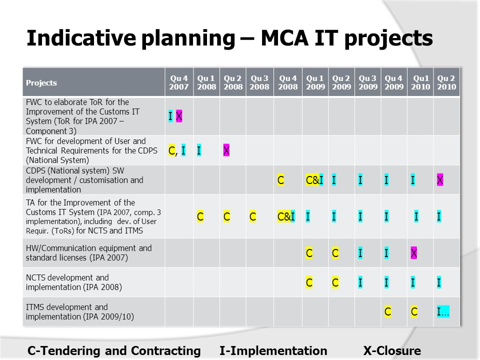 Indicative planning – MCA IT projects