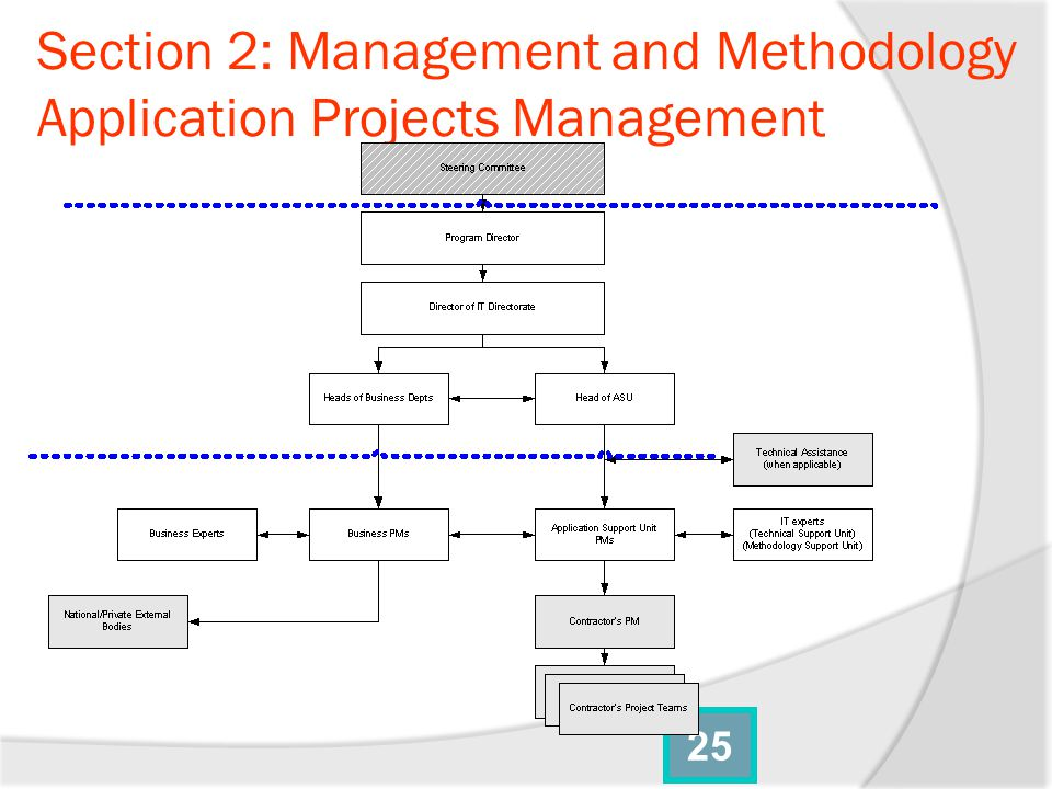 Section 2: Management and Methodology Application Projects Management