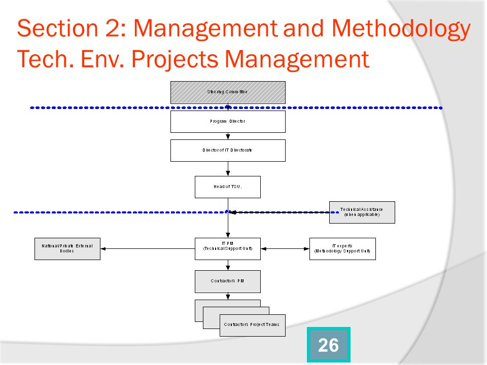 Section 2: Management and Methodology Tech. Env. Projects Management