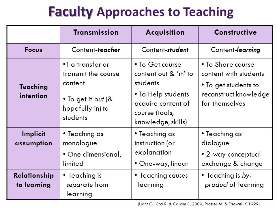 Faculty Approaches to Teaching