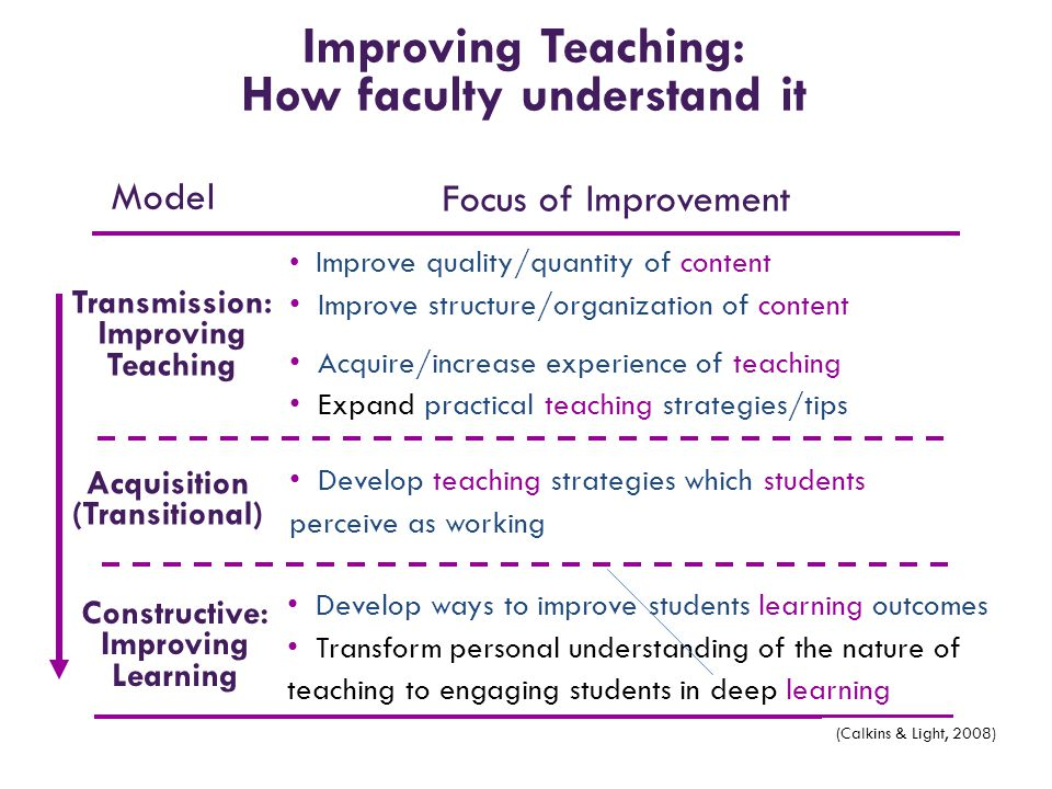 How faculty understand it Constructive: Improving