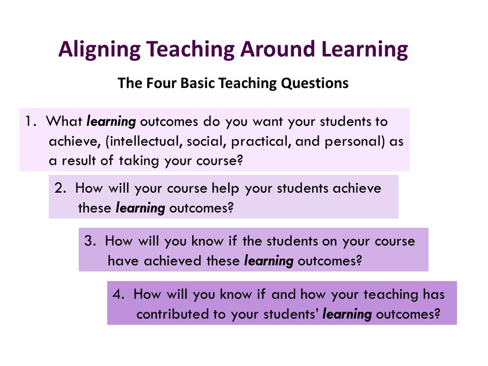 Aligning Teaching Around Learning The Four Basic Teaching Questions