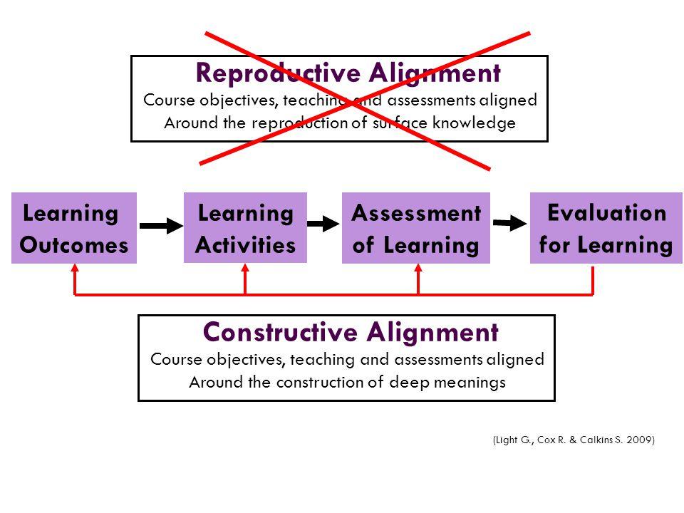 Reproductive Alignment