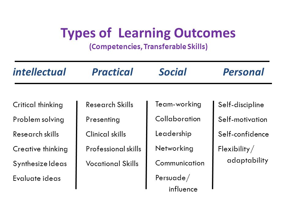 Types of Learning Outcomes (Competencies, Transferable Skills)