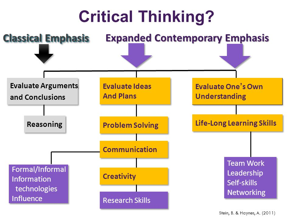 Critical Thinking Classical Emphasis Expanded Contemporary Emphasis