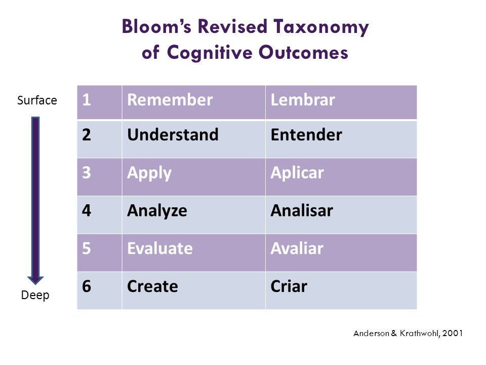Bloom's Revised Taxonomy of Cognitive Outcomes