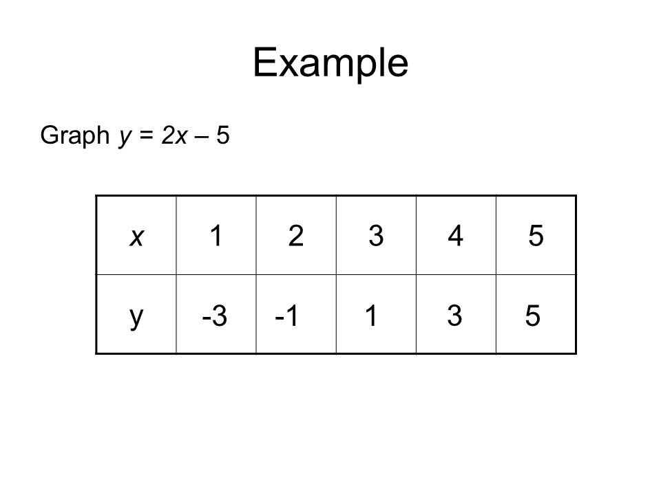 Example Graph y = 2x – 5 x 1 2 3 4 5 y -3 -1 1 3 5