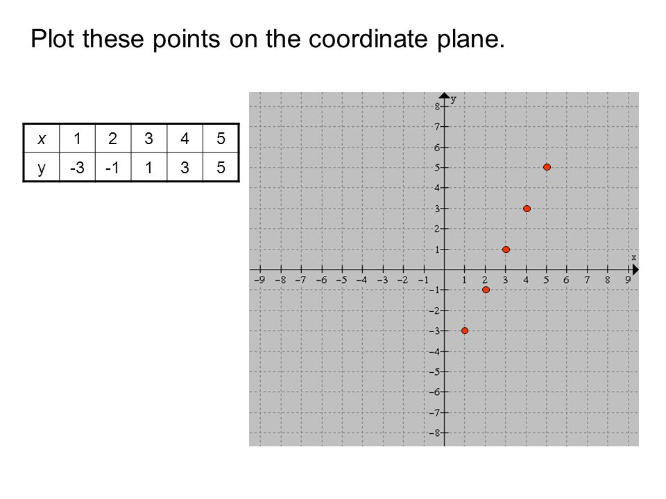 Plot these points on the coordinate plane.