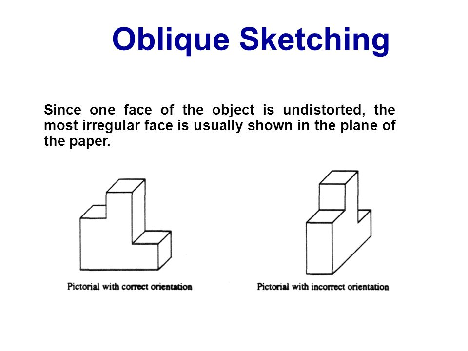 Oblique Sketching Since one face of the object is undistorted, the most irregular face is usually shown in the plane of the paper.