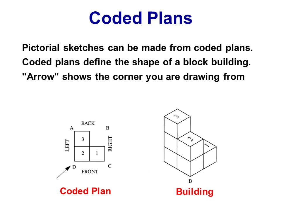 Coded Plans Pictorial sketches can be made from coded plans.