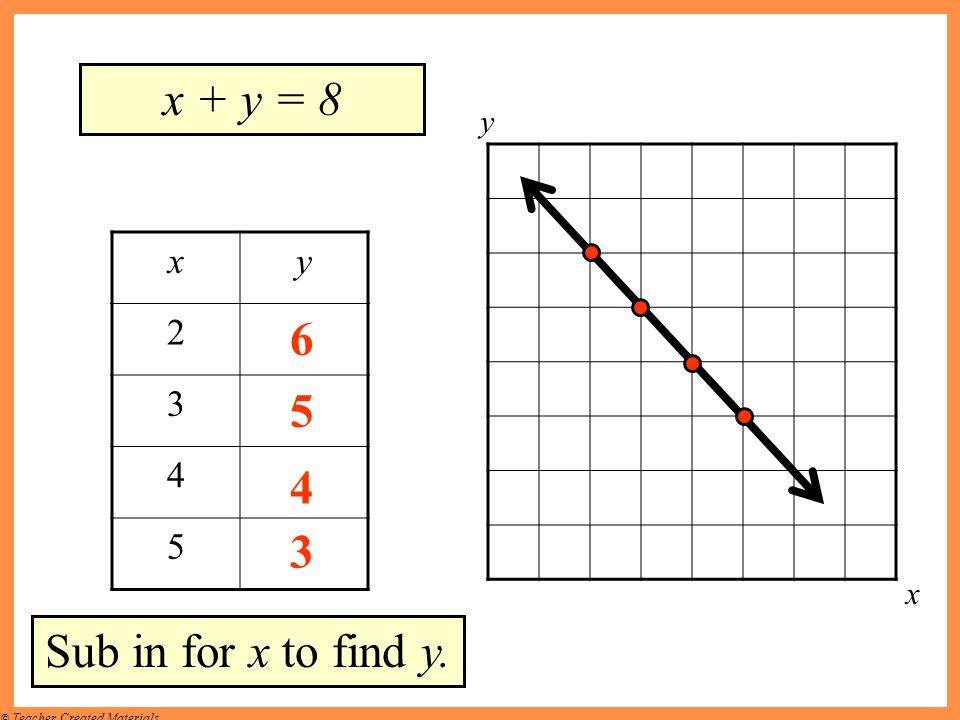 x + y = 8 y x y 2 3 4 5 6 5 4 3 x Sub in for x to find y.
