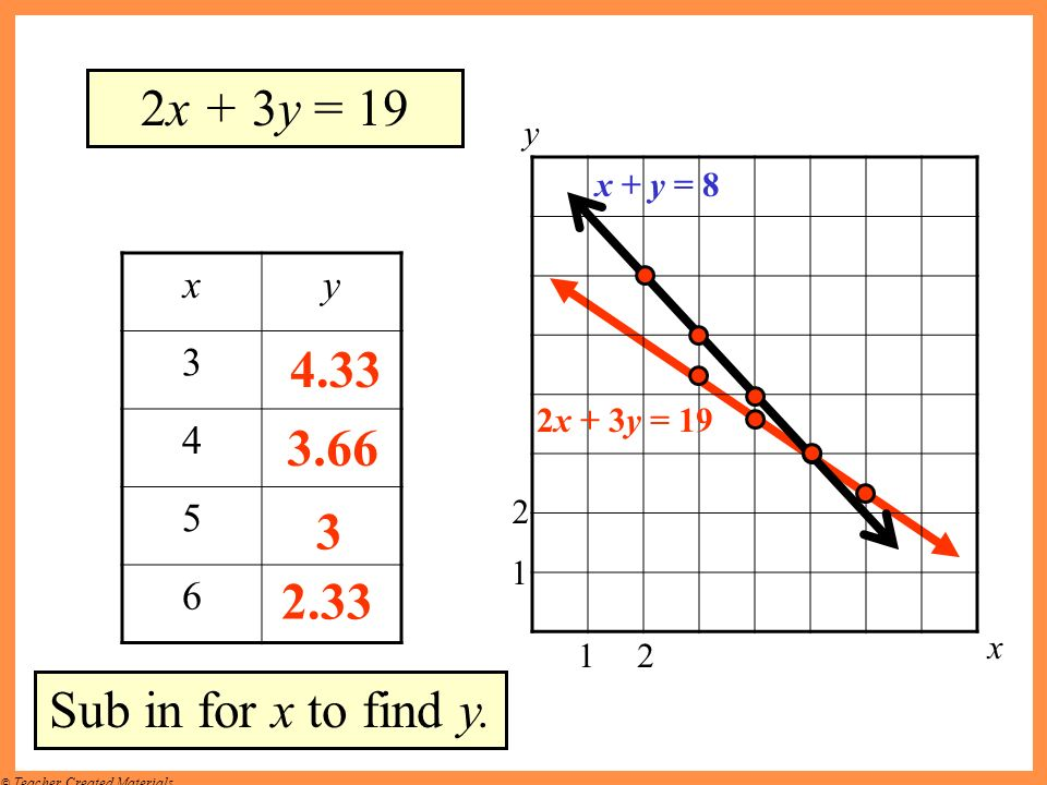 2x + 3y = 19 4.33 3.66 3 2.33 Sub in for x to find y. x y 3 4 5 6 y