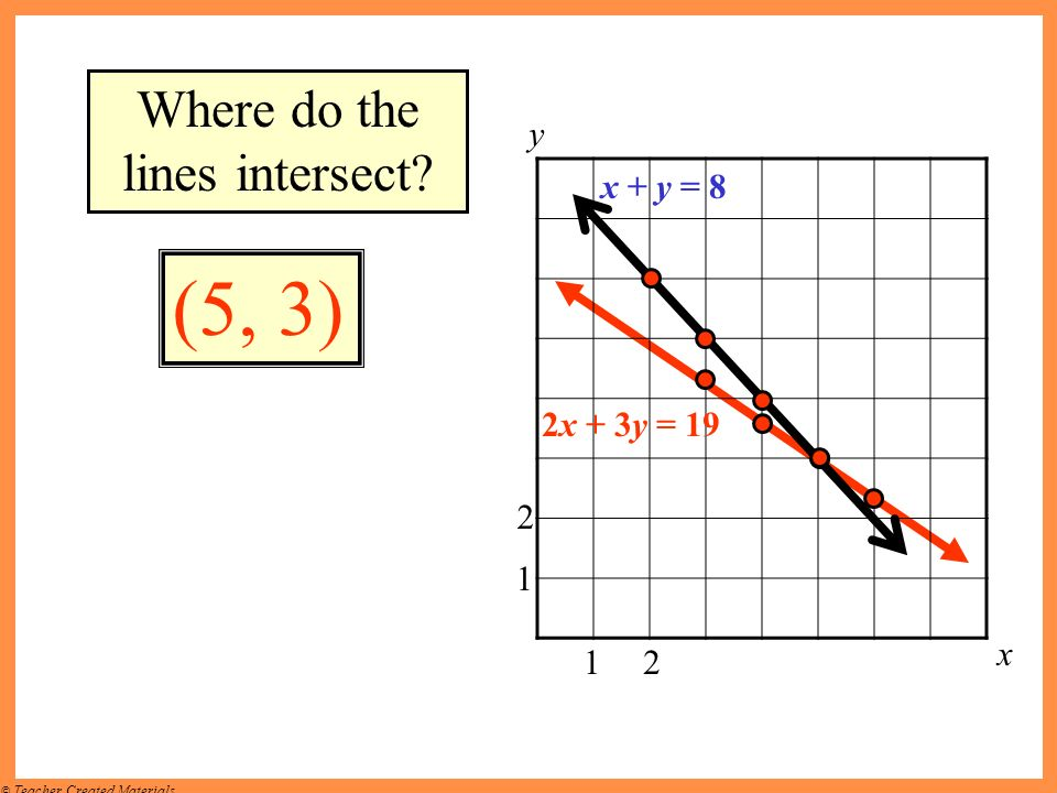 Where do the lines intersect