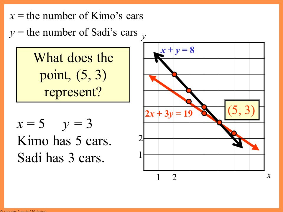What does the point, (5, 3) represent