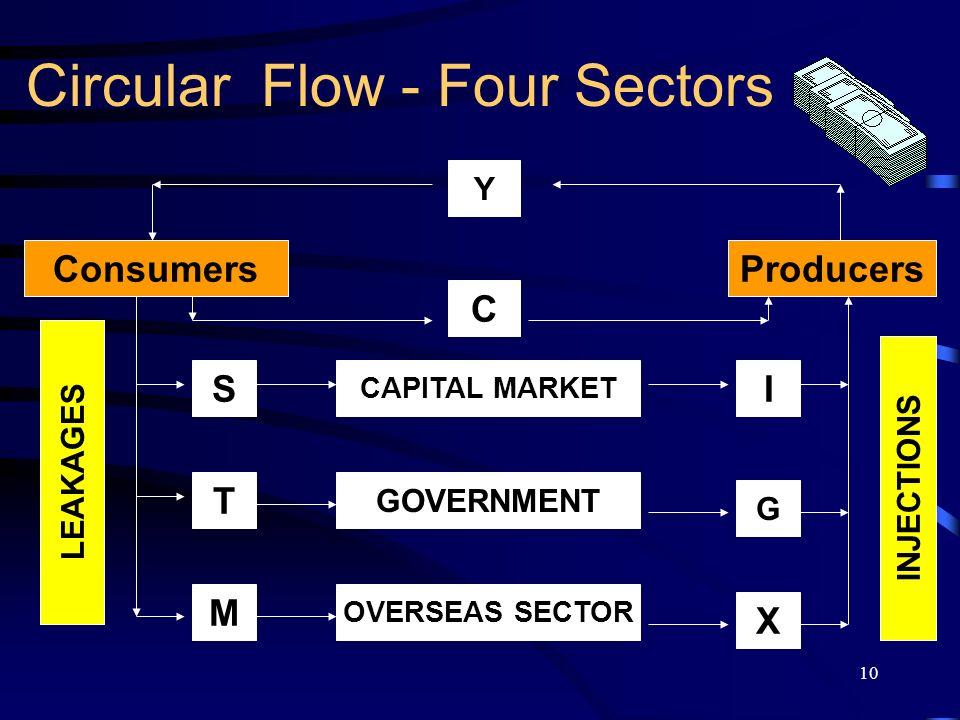 Circular Flow - Four Sectors