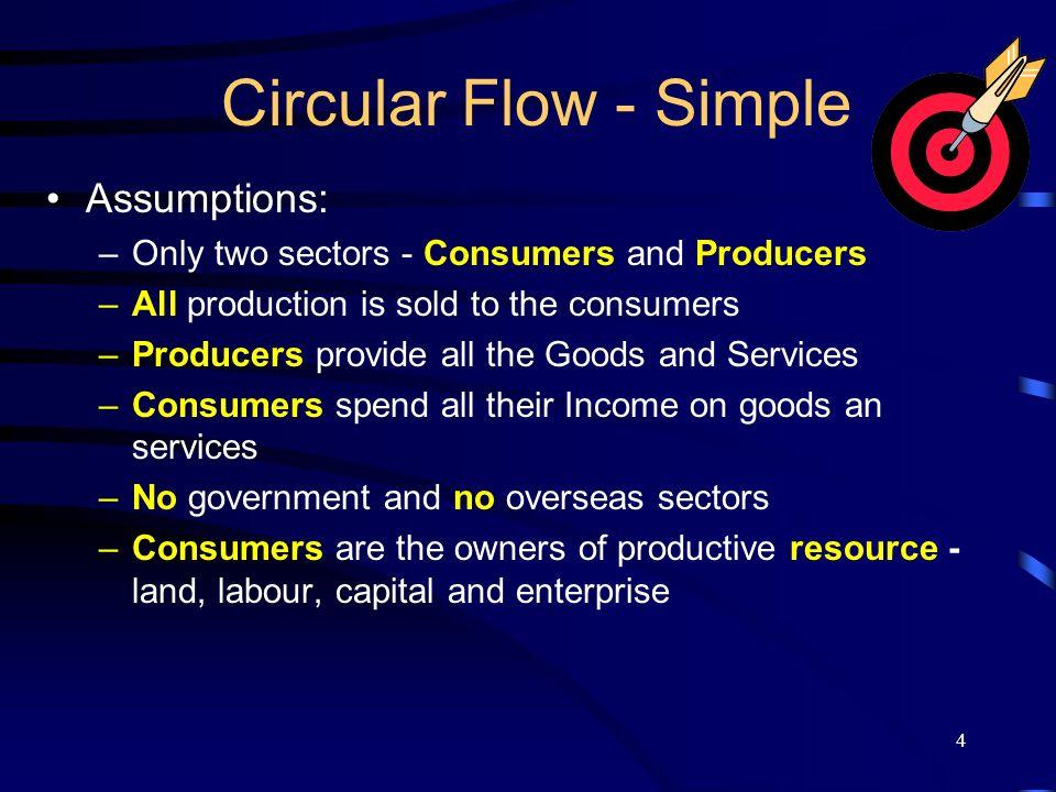 Circular Flow - Simple Assumptions: