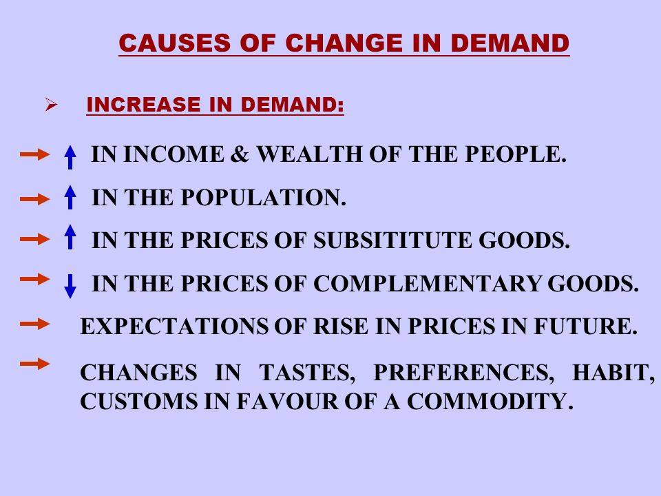 CAUSES OF CHANGE IN DEMAND