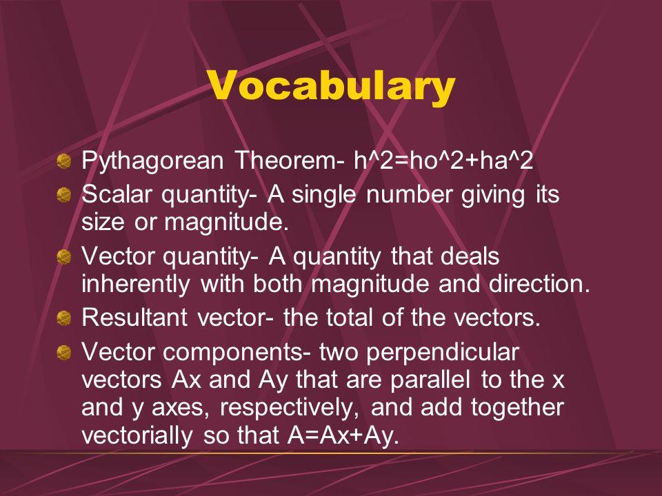 Vocabulary Pythagorean Theorem- h^2=ho^2+ha^2