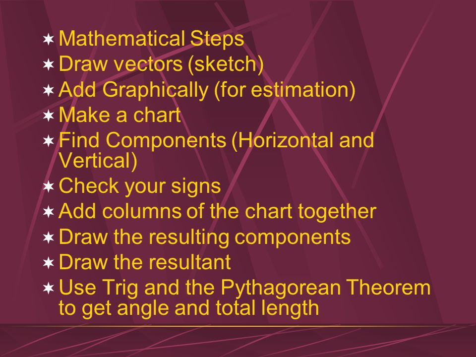Mathematical Steps Draw vectors (sketch) Add Graphically (for estimation) Make a chart. Find Components (Horizontal and Vertical)