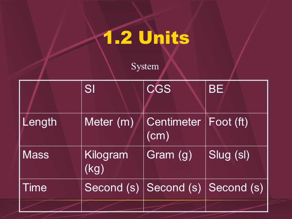 1.2 Units SI CGS BE Length Meter (m) Centimeter(cm) Foot (ft) Mass