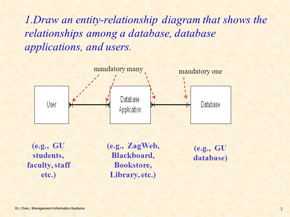 1.Draw an entity-relationship diagram that shows the relationships among a database, database applications, and users.