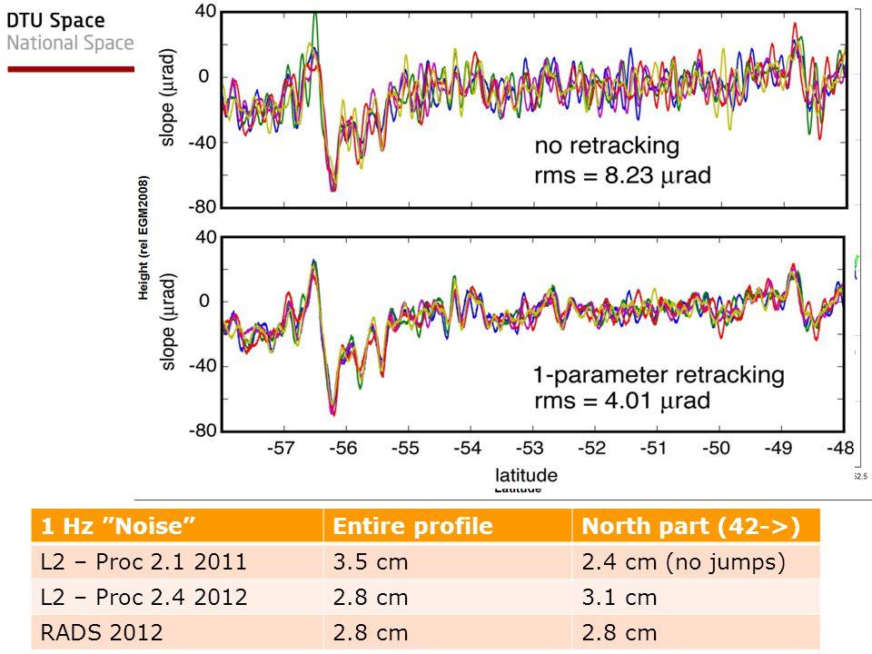 1 Hz Noise Entire profile. North part (42->) L2 – Proc 2.1 2011. 3.5 cm. 2.4 cm (no jumps) L2 – Proc 2.4 2012.