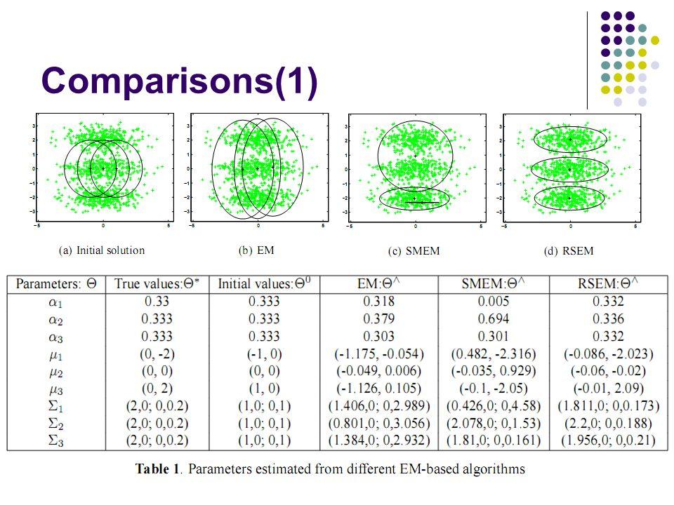 Comparisons(1)