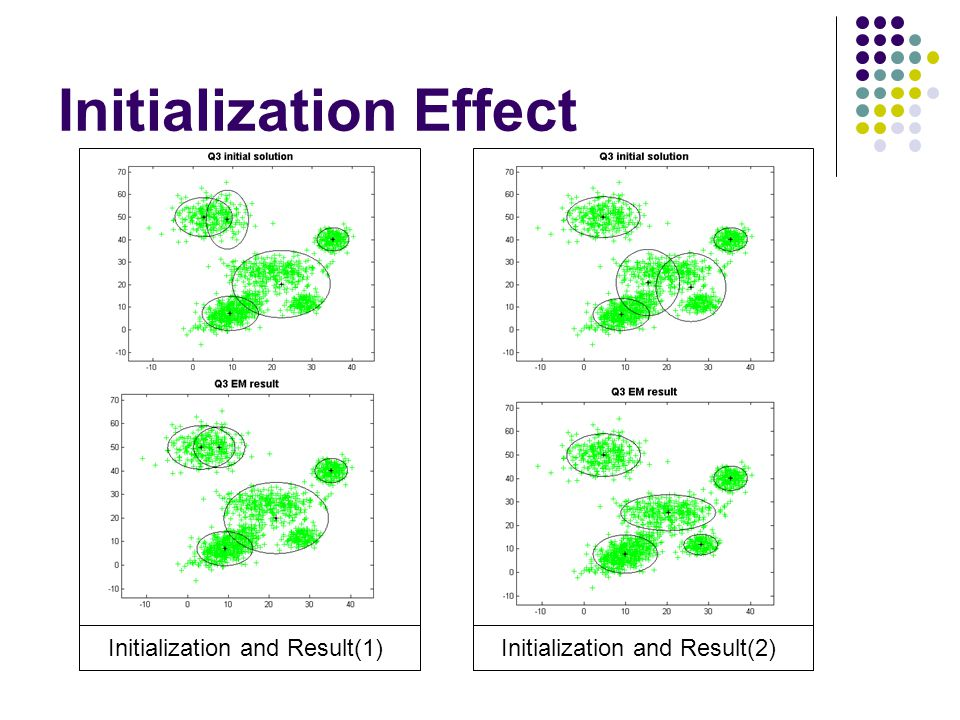 Initialization Effect