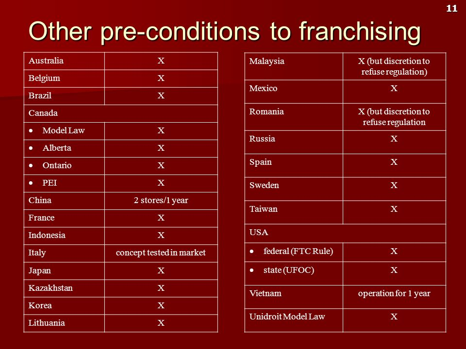 Other pre-conditions to franchising