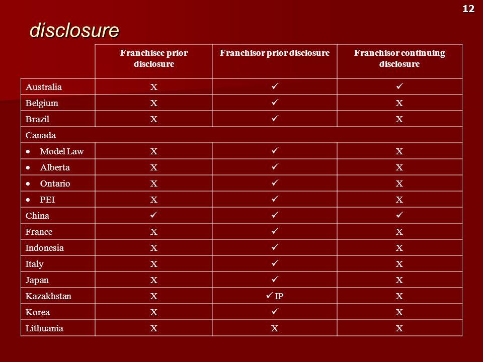 disclosure Franchisee prior disclosure Franchisor prior disclosure