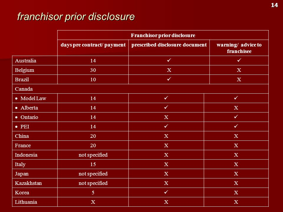 franchisor prior disclosure