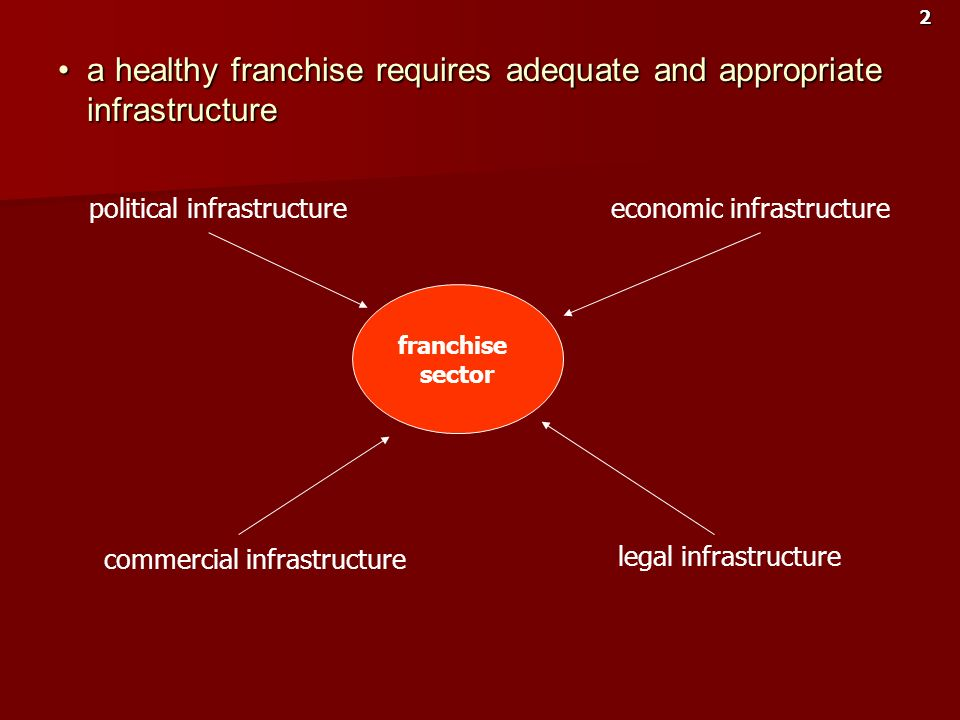 a healthy franchise requires adequate and appropriate infrastructure
