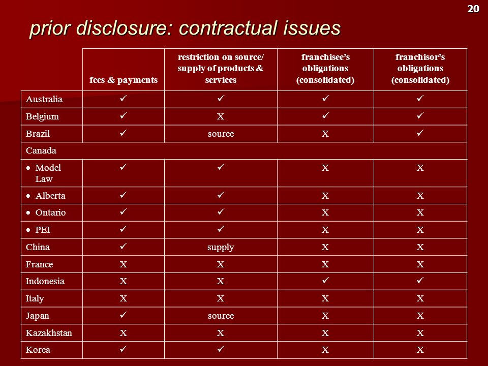 prior disclosure: contractual issues