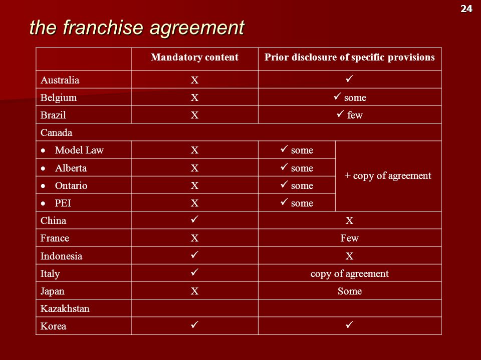 the franchise agreement