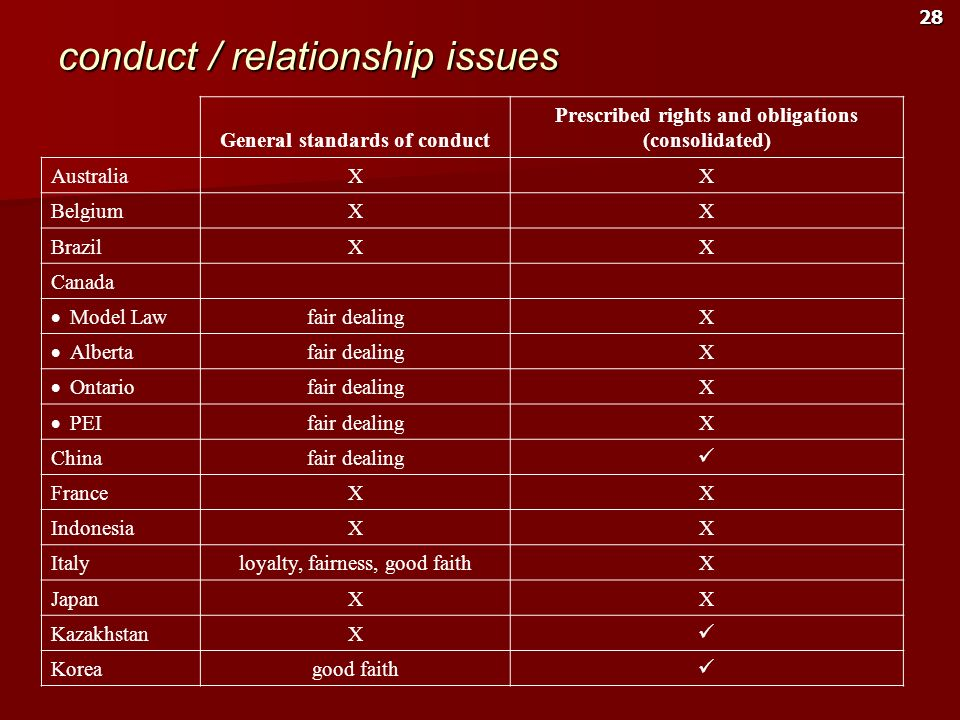 conduct / relationship issues