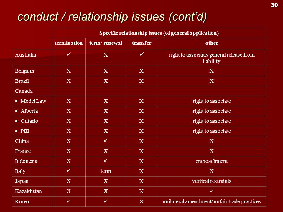 conduct / relationship issues (cont'd)