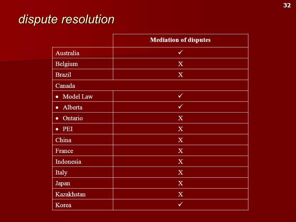 dispute resolution Mediation of disputes Australia  Belgium X Brazil